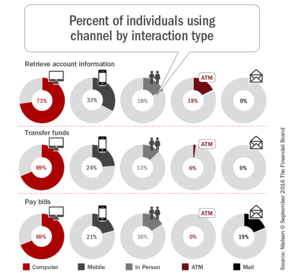 percent-of-individuals_using_channel_by_interaction_type_2