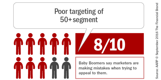 poor_targeting_of-_fifty_plus_segment