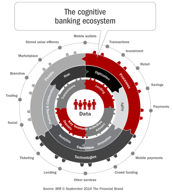 the_cognitive_banking_ecosystem_rev