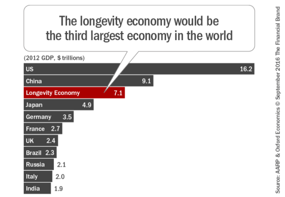the_longevity_economy_would_be_the_third_largest