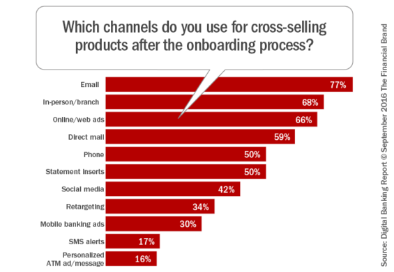 Which_channels_do_you_use_for_cross-selling