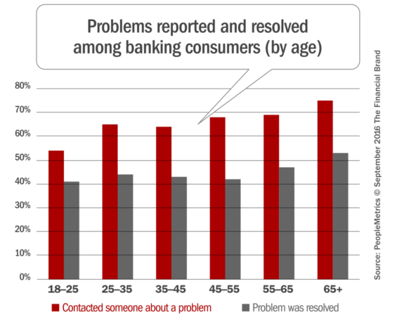 banking_problem_resolution