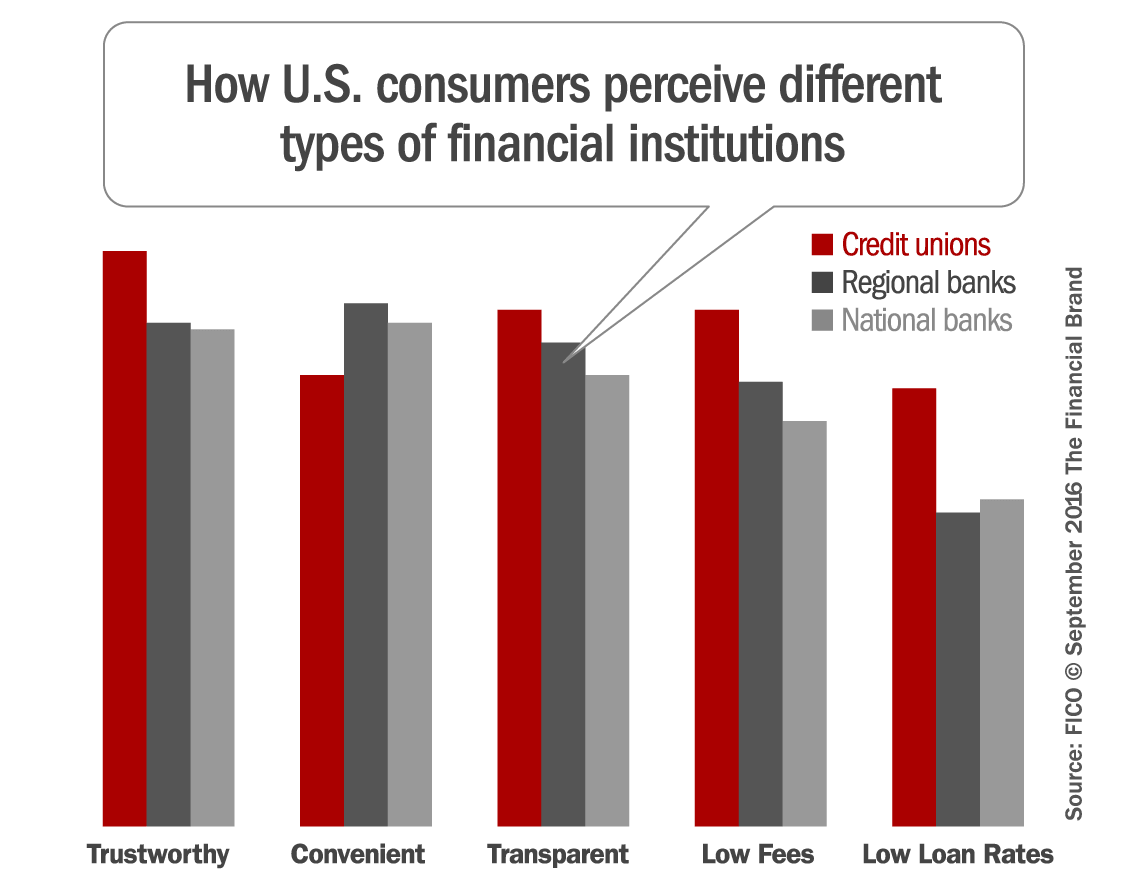 consumer perceptions differ as per region Consumer perception theory is any attempt to understand how a consumer's perception of a product or service influences their behavior their perception of every person, place or object that they associate with your industry might vary considerably in the early morning hours, versus a contact at.