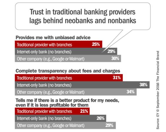 consumer_trust_banks_fintech