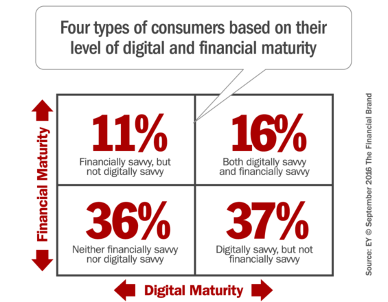 digital_financial_maturity
