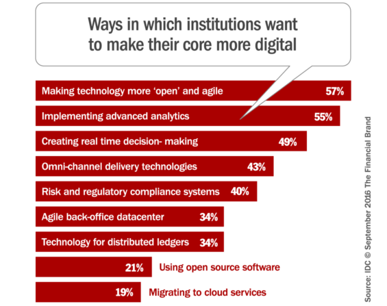 digital_transformation_core_banking_systems