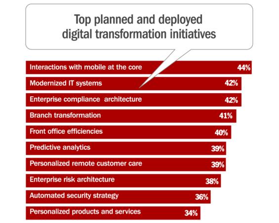 digital_transformation_initiatives