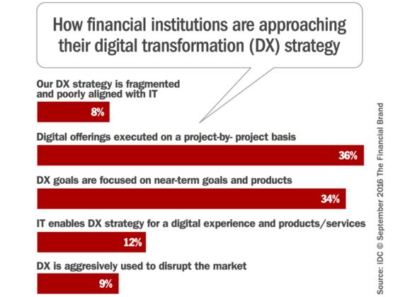 digital_transformation_strategy