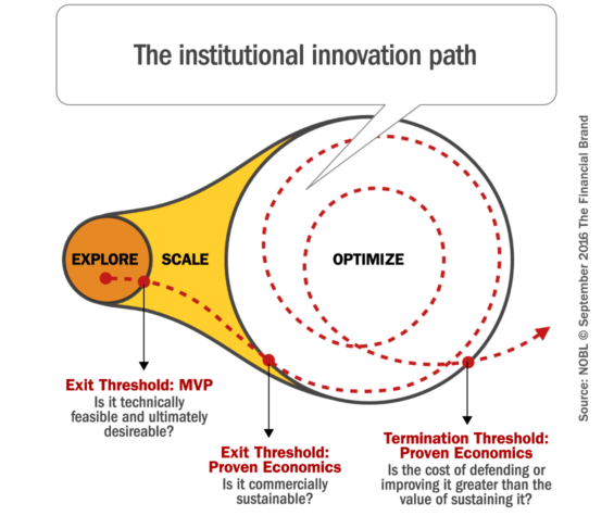 innovation_path