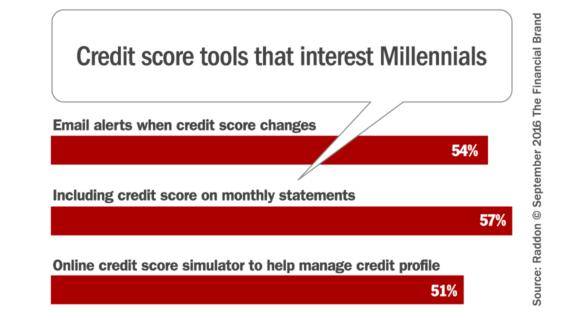 millennial_credit_scores