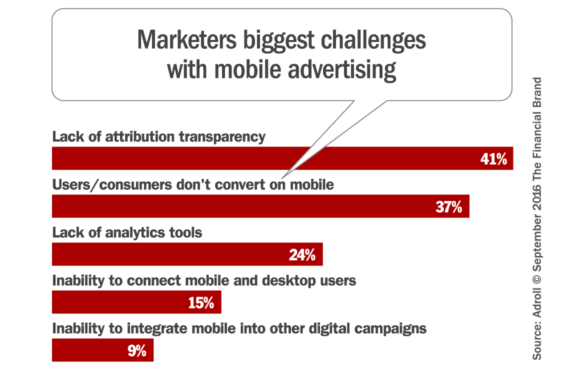 mobile_marketing_challenges