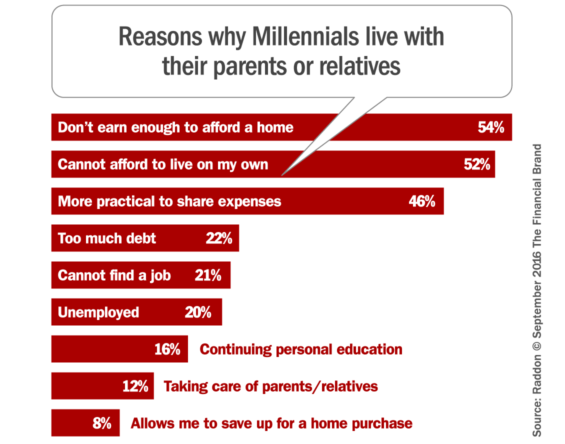 reasons_millennials_living_with_parents