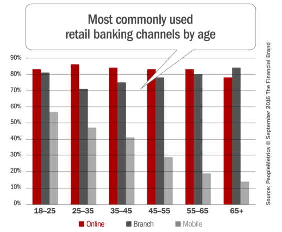 retail_banking_channels_by_age