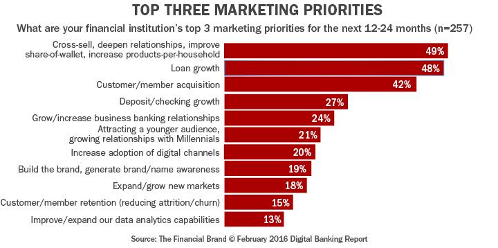 5-top-three-marketing-priorities-dbr-241