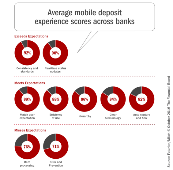 average_mobile_deposit_experience_scores_across_banks