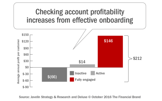 checking_account_profitability_increases_from_effective_onboarding