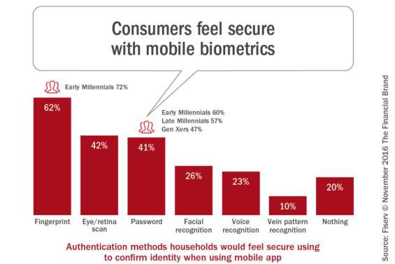 consumers_feel_secure_with_mobile_biometrics