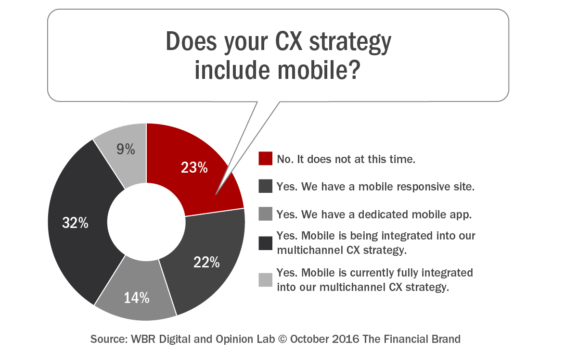 does_your_cx_strategy_include_mobile