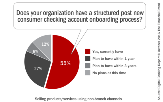 does_your_organization_have_a_structured_post_new_consumer_checking_a-ccount_onboarding_process