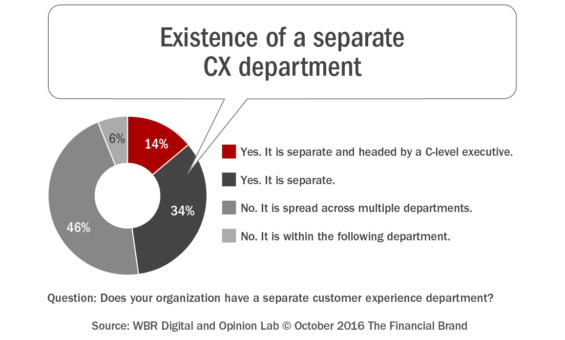 existence_of_separate_cx_department