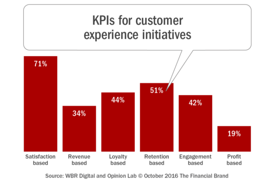 kpis_for_customer_experience_initiatives