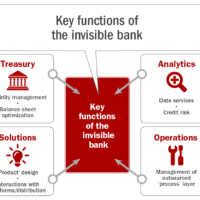 The Invisible Bank of the Future