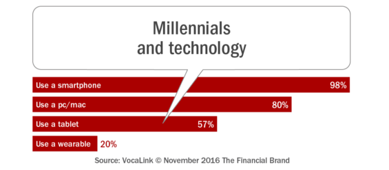 millennials_and_technology