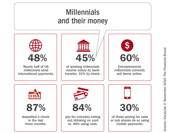 millennials_and_their_money