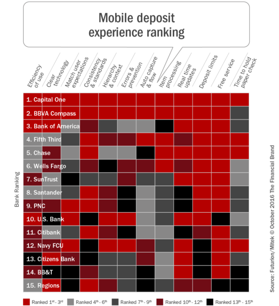 mobile_deposit_experience_ranking_revb