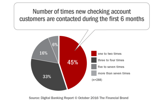 number_of_times_new_checking_account_customers_are_contacted