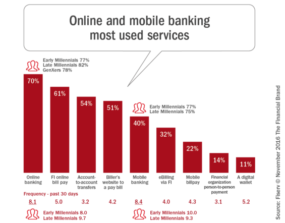 The Smartphone Is The New Bank