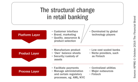 the current trends and services for retail banking today Occupier services five future trends shaping the retail banking sector  occupier services retail banking  reshaping your cost base for today's market realities occupier services retail banking ccupier ervices retail banking  retail banking services will become highly bespoke and personalised, as.