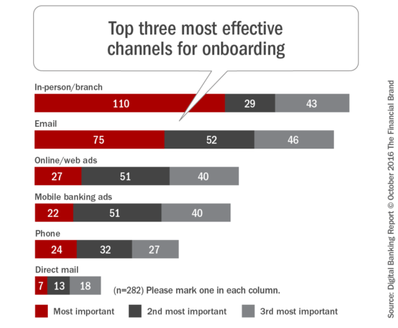 top_three_most_effective_channels_for_onboarding