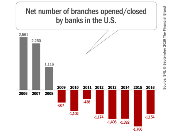 bank_branches_opened_closed