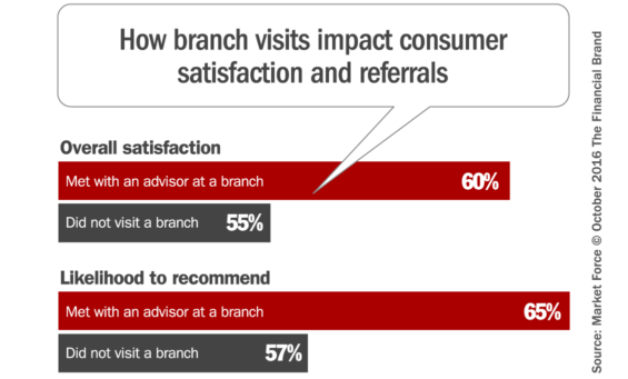 banking_branch_satisfaction_referrals