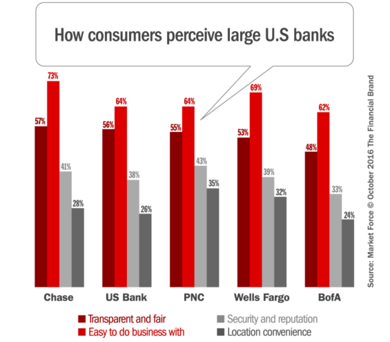 big_bank_brand_perceptions