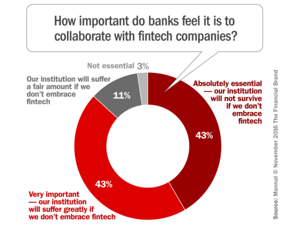 fintech_collaboration_imperative
