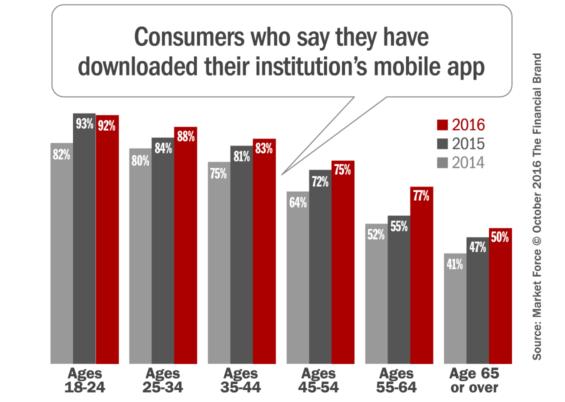 mobile_banking_app_adoption
