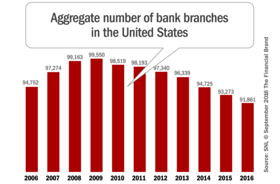 number_of_branches_in_the_united_states