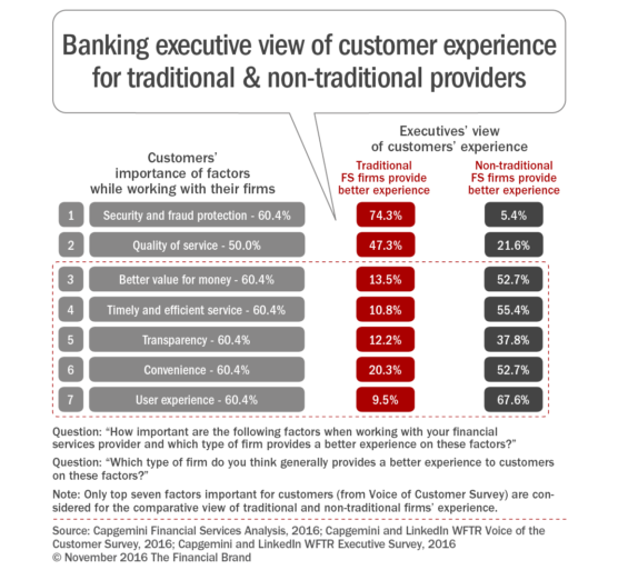 banking_executive_view_of_customer_experience