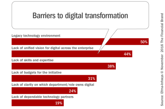 barriers_to_digital_transformation