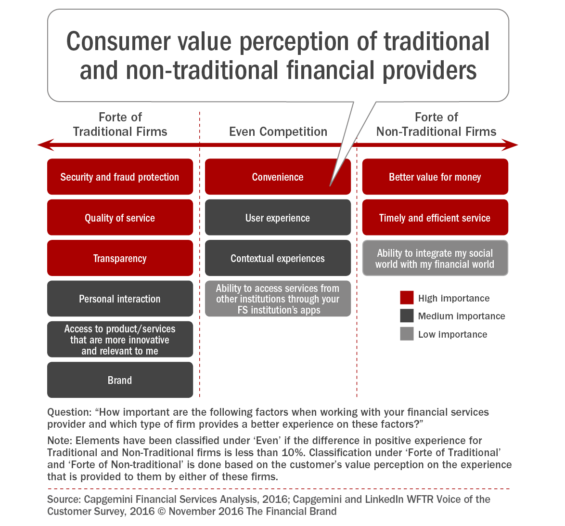 consumer_value_perception_of_traditional_and_non_traditional_financia-l_providers