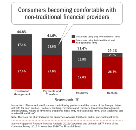 consumers_becoming_comfortable_with_non_traditional_financial_provide-rs