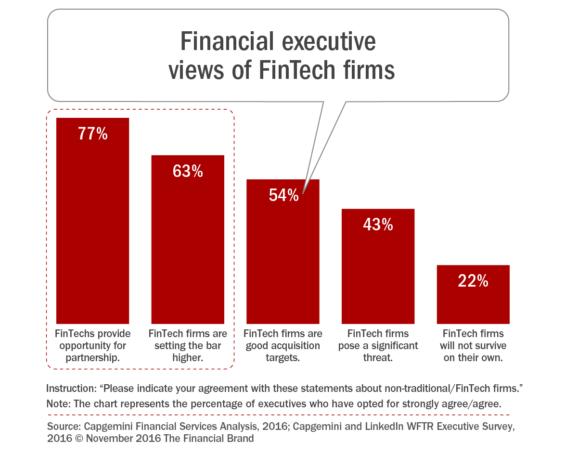 financial_executive_views_of_fintech_firms