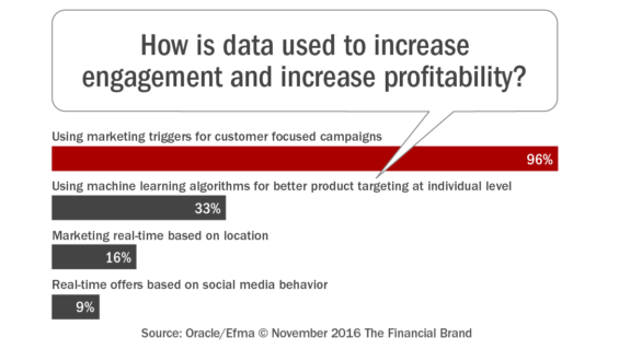 how_is_data_used_to_increase_engagement_and_increase_profitability