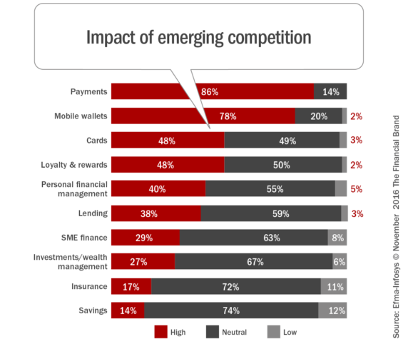 impact_of_emerging_competition