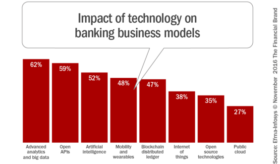 impact_of_technology_on_banking_business_models