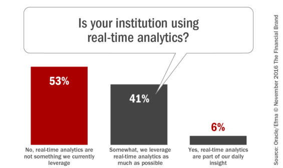 is_your_institution_using_real_time_analytics