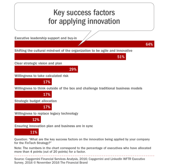 key_success_factors_for_applying_innovation