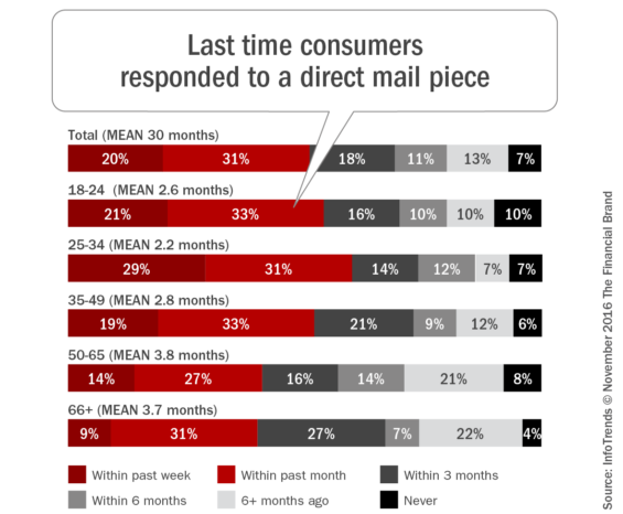 last_time_consumers_responded_to_a_direct_mail_piece